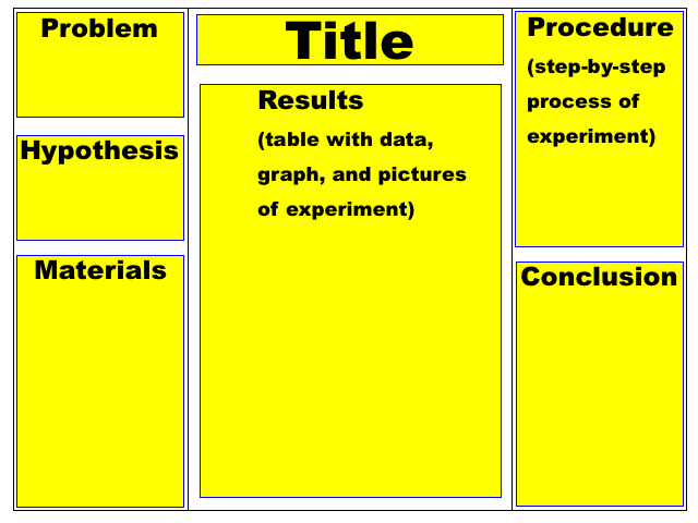 640 x 480 · 33 kB · png, Science Fair Project Board Set Up